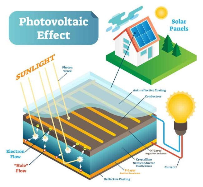 Photovoltaic Effect