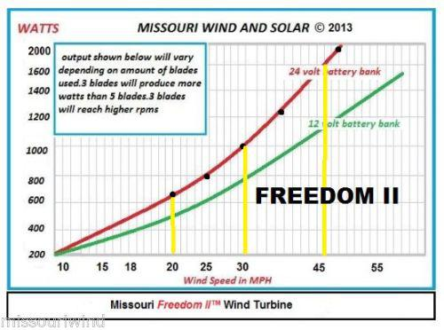 Missouri General Freedom II Wind Turbine
