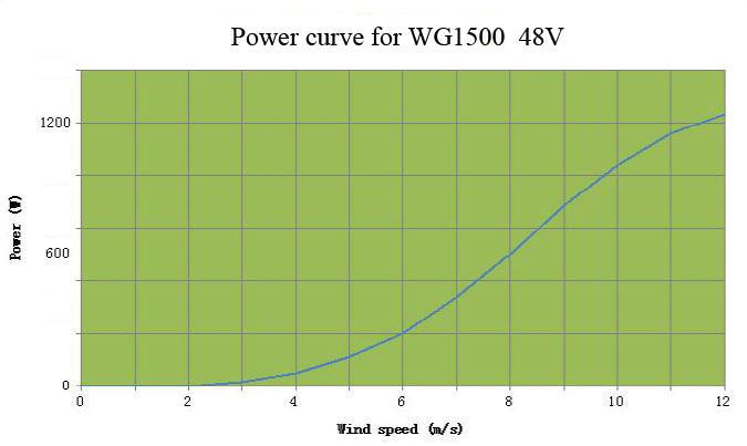 Power curve WG1500