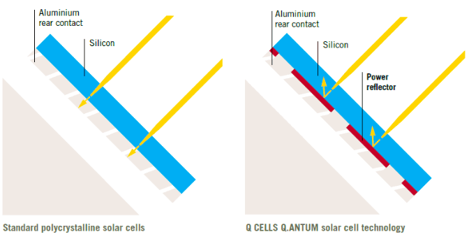 q.cell solar technology