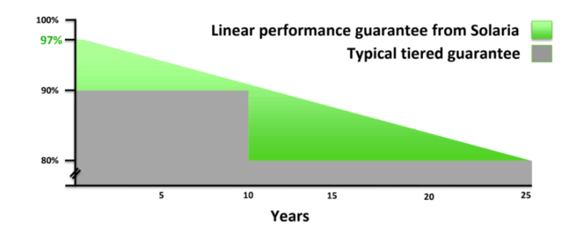 linear performance solaria