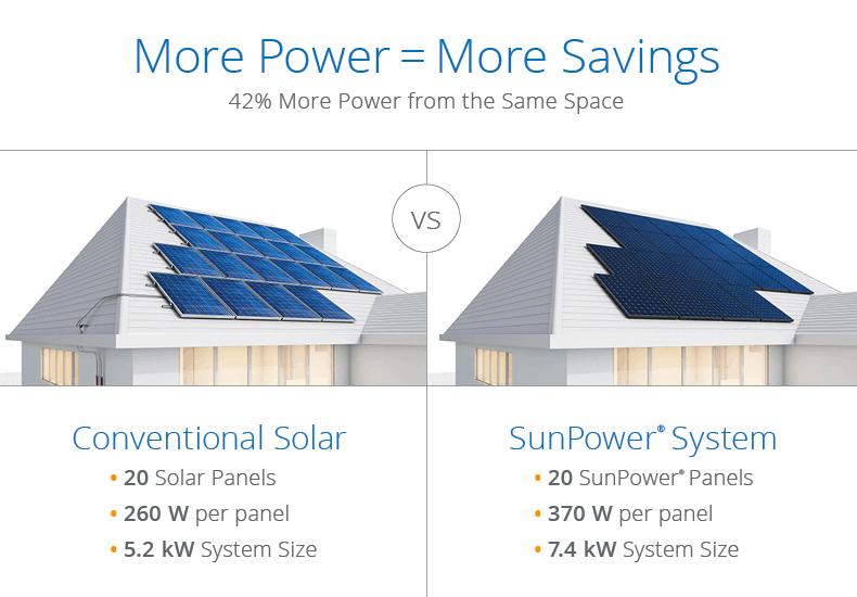 sunpower system