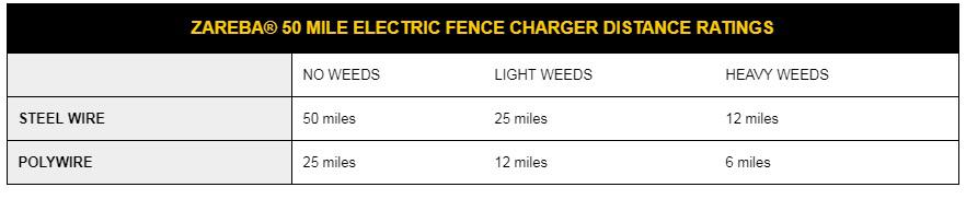 zareba fence charger distance ratings