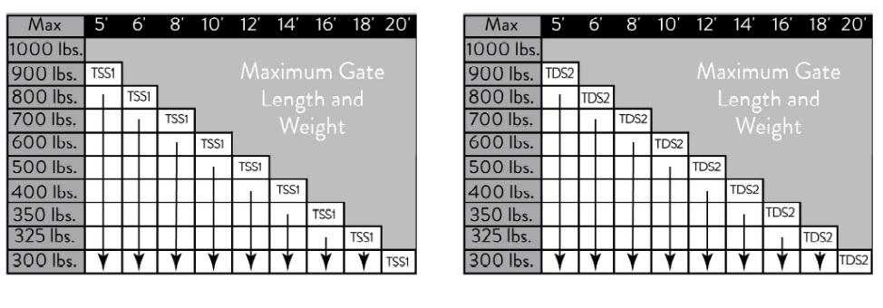 maximum gate length