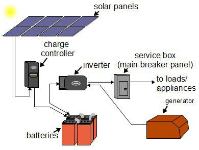 off grid solar installation