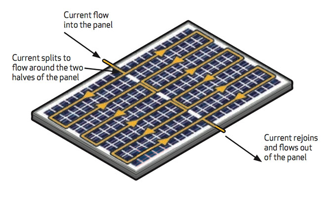 Cutting the Solar Cells
