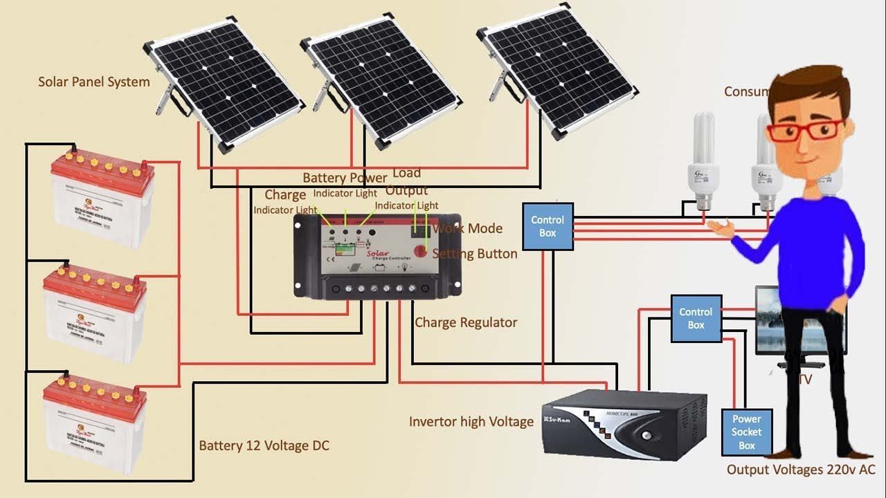 Important Parts of a Solar Panel