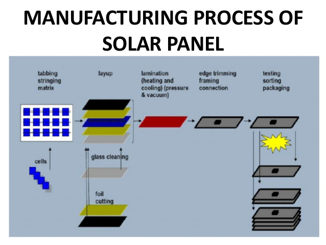 Manufacturing Process of Solar Panels