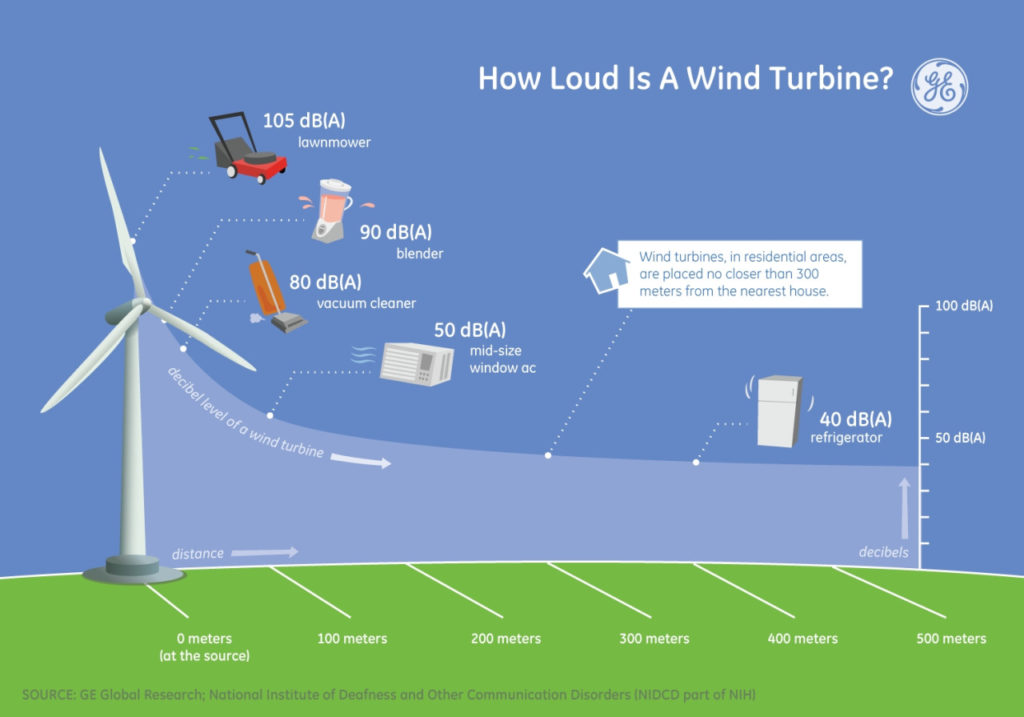 Wind Turbines Generate Noise Pollution