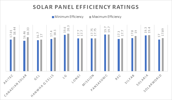 solar panels efficiency ratings