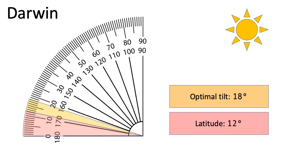 How to Use Sun Angle Calculator for Fixed-tilt